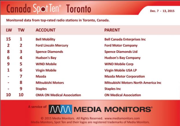 MM Toronto by spot Dec 7 - 13