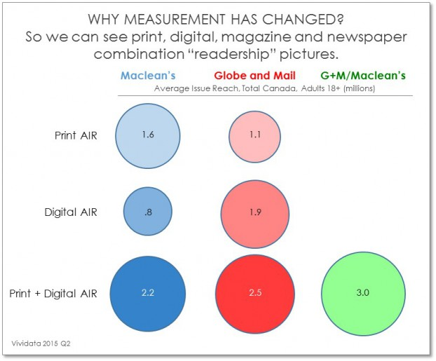 Young Why Measurement has Changed