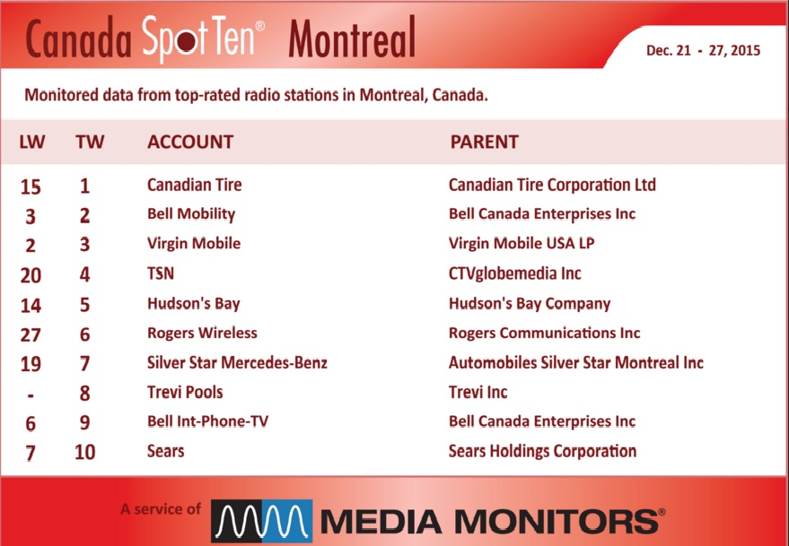 Canadian Tire buys the top: Media Monitors » Media in Canada