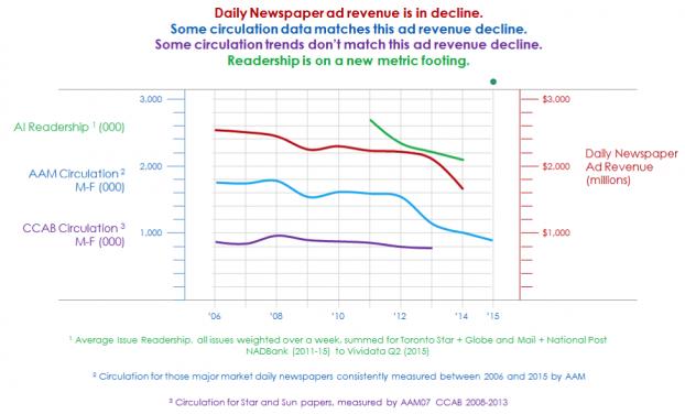 Daily Newspaper ad revenue