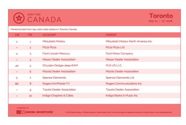 MM Toronto by spot 11 - 17