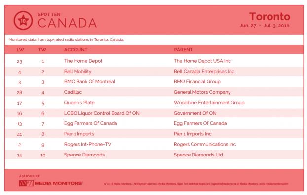 Media Monitors by brand Toronto Jun 27 to Jul 3