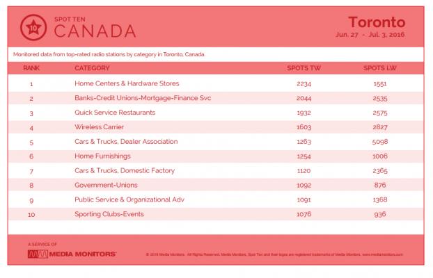 Media Monitors by category Toronto Jun 27 to Jul 3