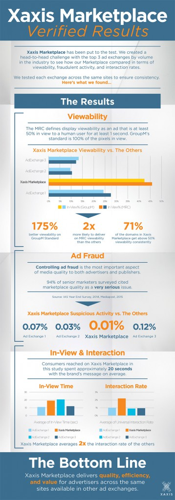Xaxis measures itself against three top ad exchanges in terms of viewability, fraudulent activity and interaction rates.  View Full PDF