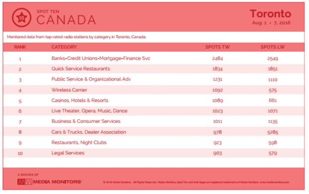 Toronto by CategorySpot MM July 1 to 7