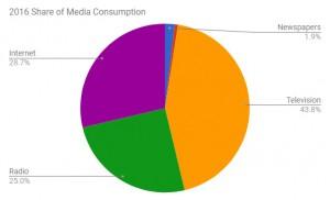 2016 Media Consumption