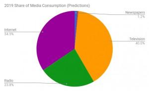 20196 Media Consumption