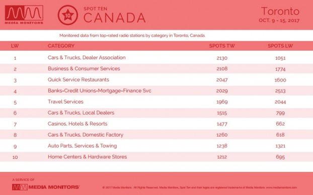 MM Oct. 16 Toronto Category