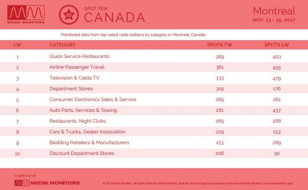 MM Nov. 20 Montreal Categories