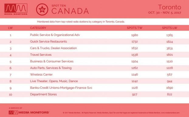 MM Nov. 6 Toronto Categories