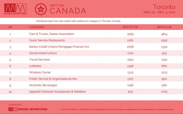 MM Dec. 4 Toronto Categories