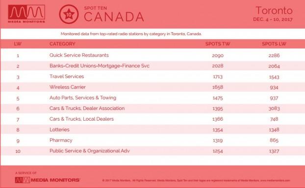 MM Dec. 11 Toronto Category