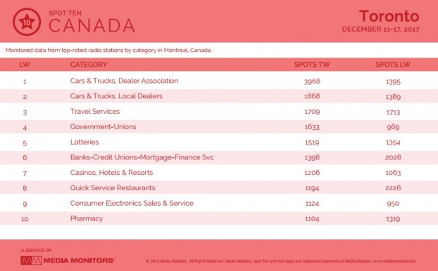 MM Dec. 18 Toronto Category