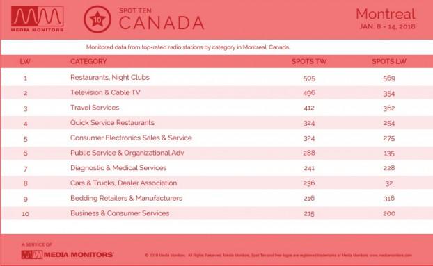 MM Jan. 16 Montreal Categories