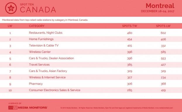 MM Jan. 2 Montreal Categories 1