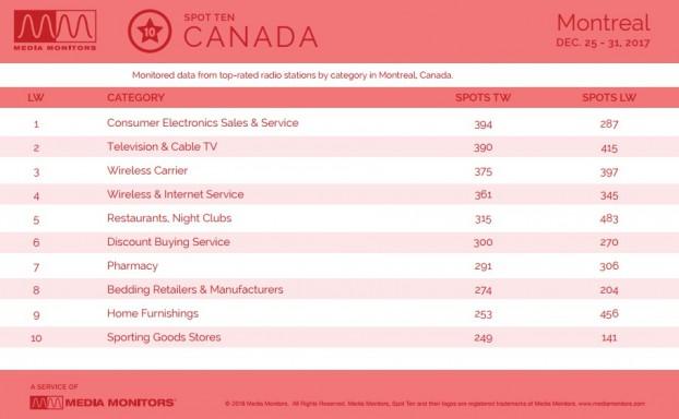MM Jan. 2 Montreal Categories 2