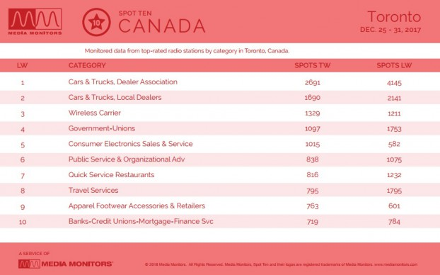 MM Jan. 2 Toronto Categories 2
