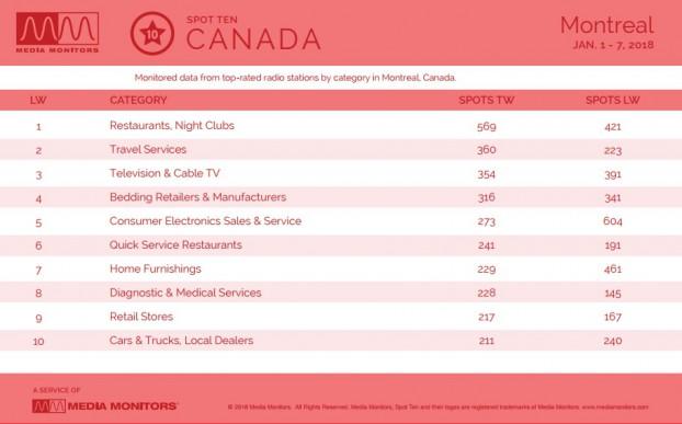 MM Jan. 8 Montreal Categories