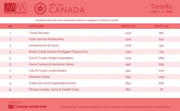 MM Jan. Toronto Categories