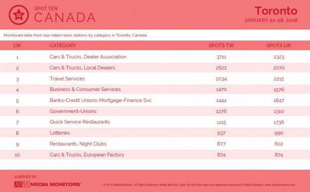 MM Jan. 29 Toronto Categories