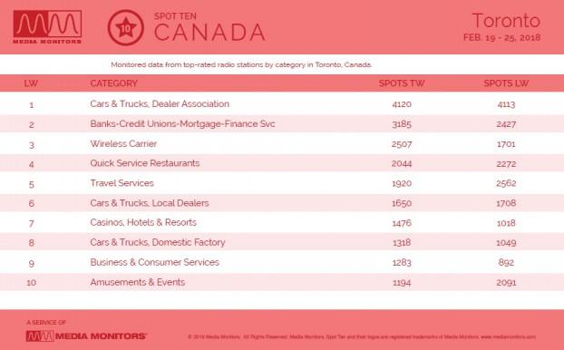 MM Feb. 26 Toronto Categories
