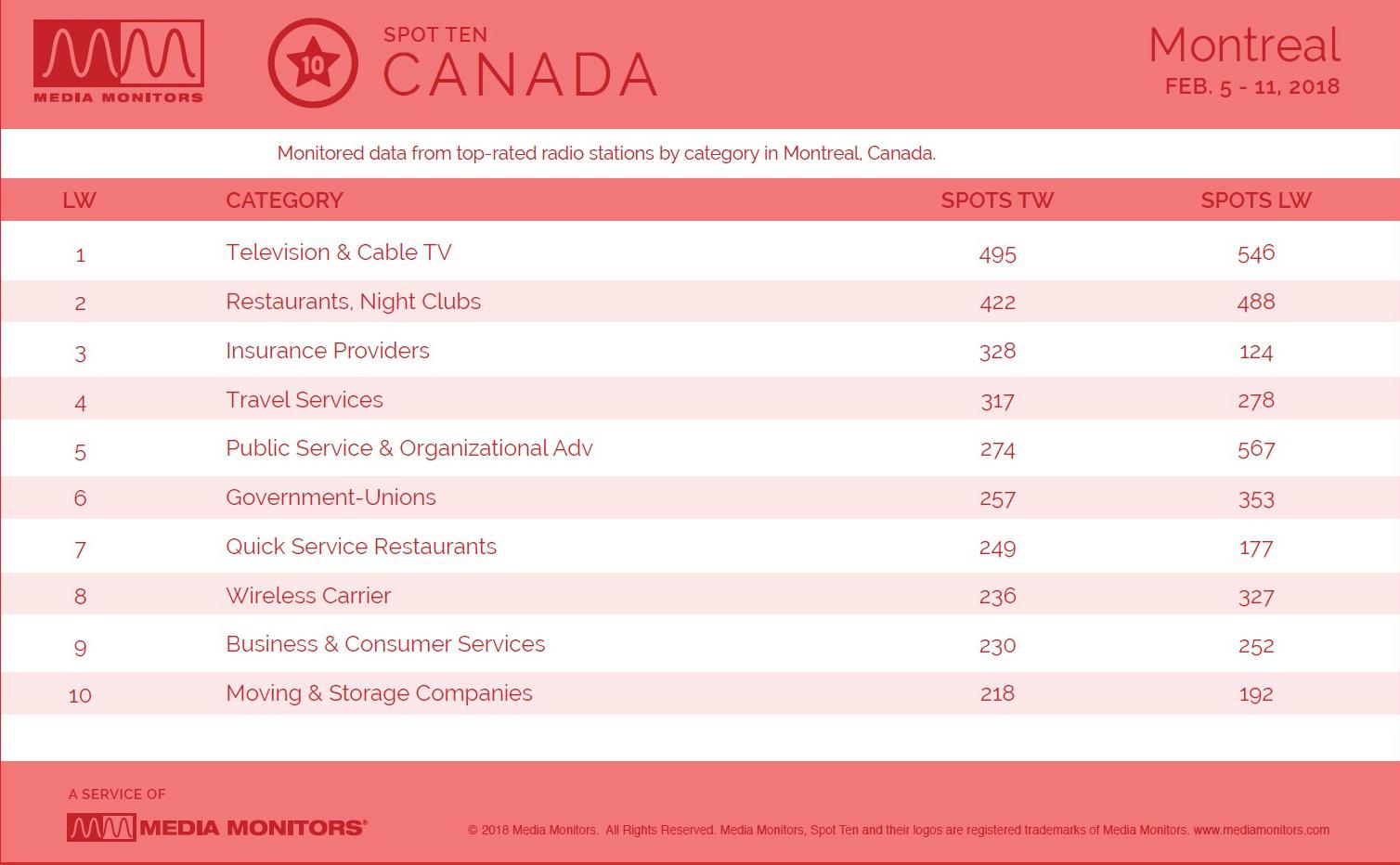 MontrealCategories