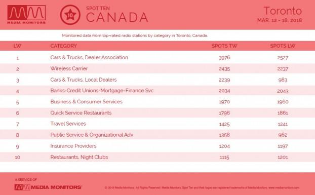 MM Mar. 19 Toronto Category