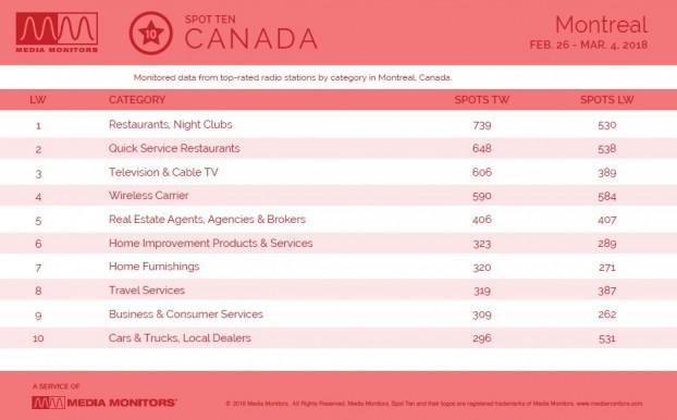 MM Mar. 5 Montreal Categories
