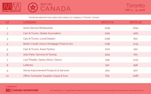 MM Apr. 16 Toronto Categories