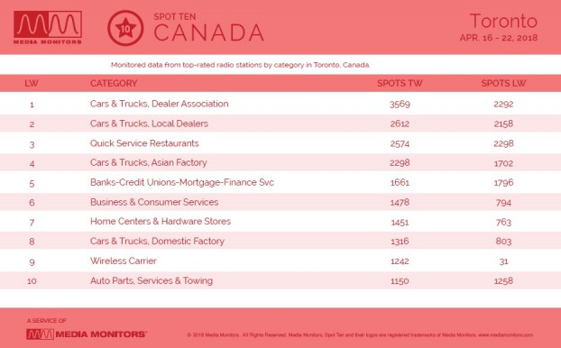 MM Apr. 24 Toronto Categories