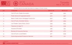 MM Apr. 2 Toronto Categories