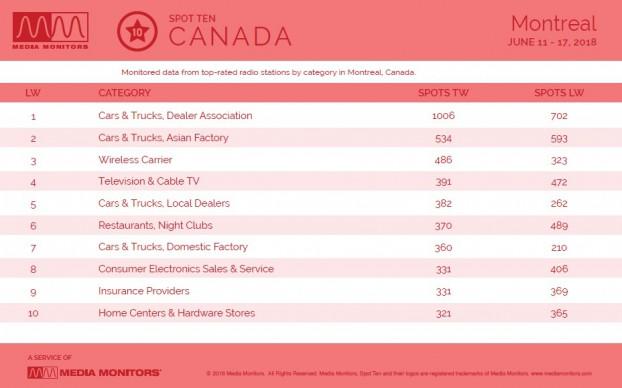 MM June 18 Montreal Categories