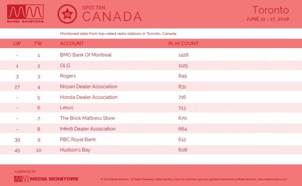 MM June 18 Toronto Brands