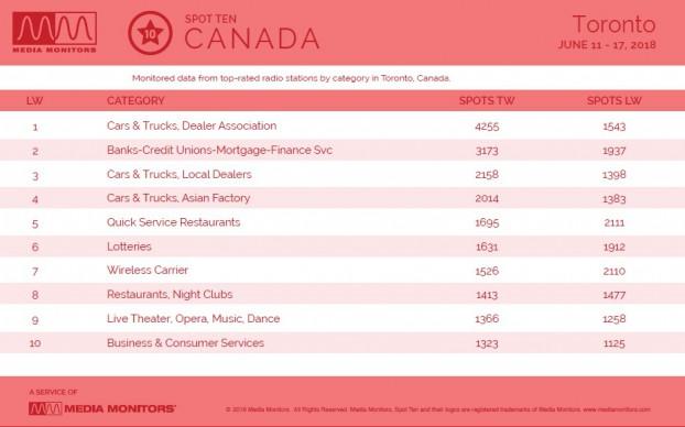 MM June 18 Toronto Categories