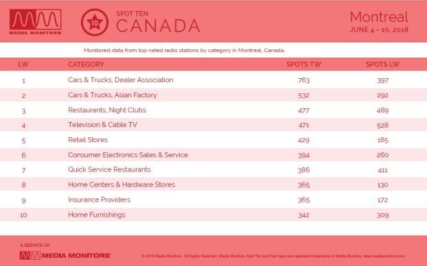 MM June 12 Montreal Categories