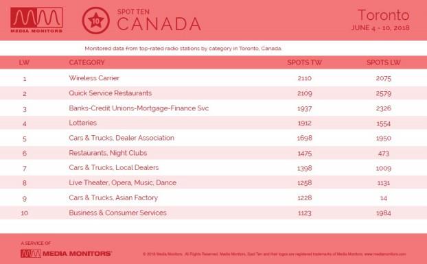 MM June 12 Toronto Categories