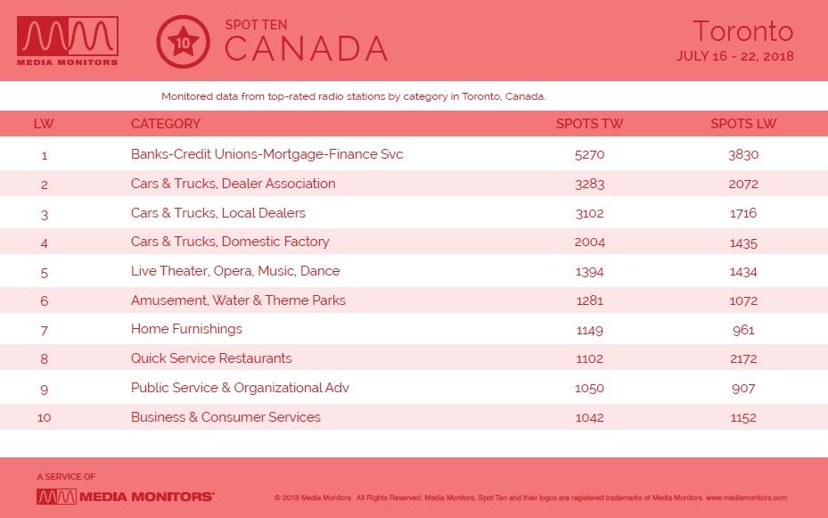 MM July 23 Toronto Categories