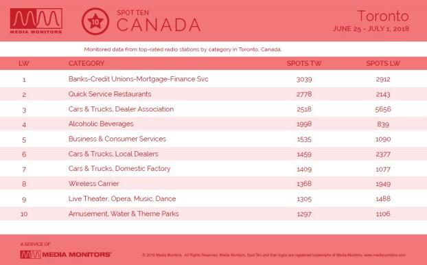 MM July 3 Toronto Categories