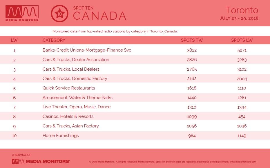 MM July 30 Toronto Categories