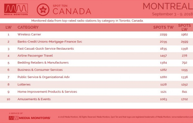 MM Sept. 10 Toronto Categories