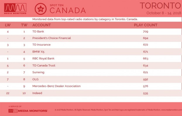 MM Oct. 16 Toronto Brands