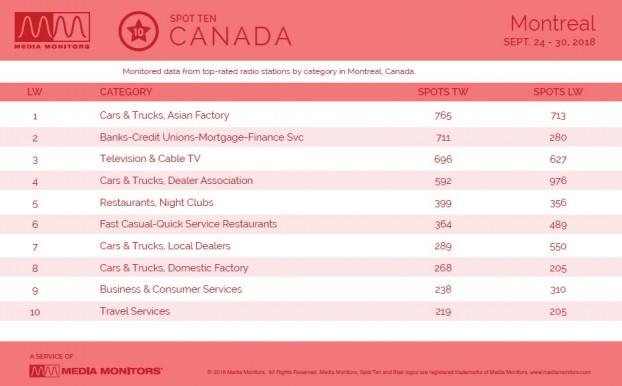 MM Oct. 2 2018 Montreal Categories