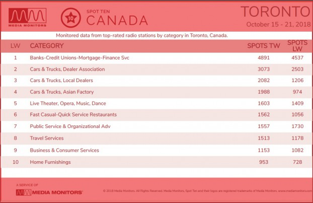 Toronto Category