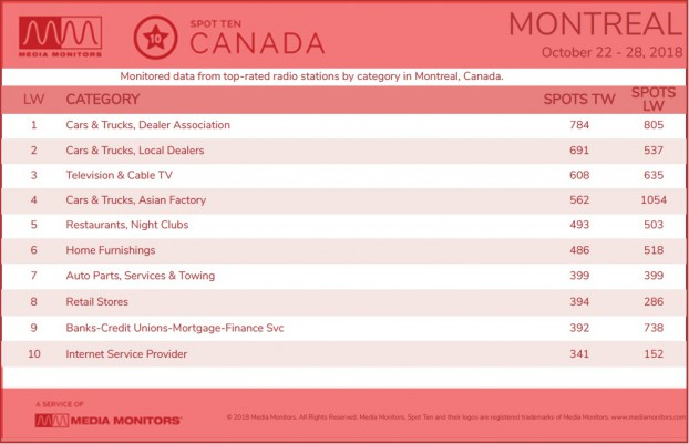 Montreal Category
