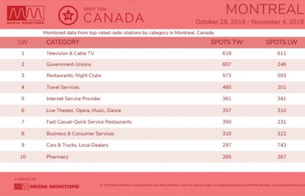 MM Nov 6 Montreal Categories