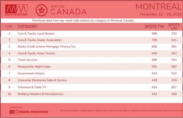 Montreal Categories