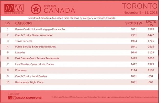 Toronto categories