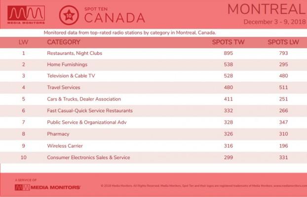 MM Dec. 10 Montreal Categories