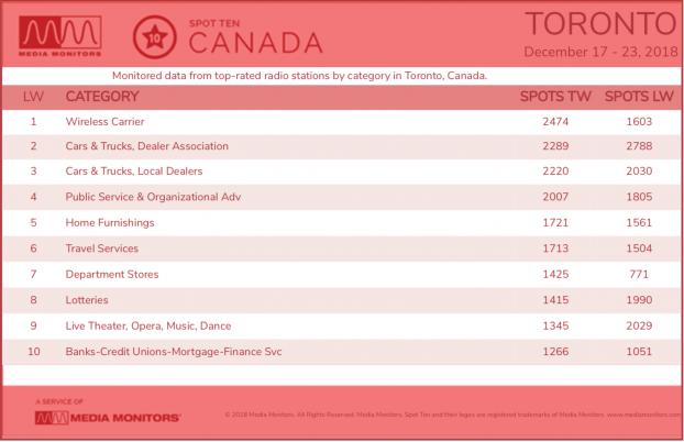 Toronto category dec. 17