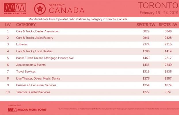 MM Feb. 25 Toronto Categories